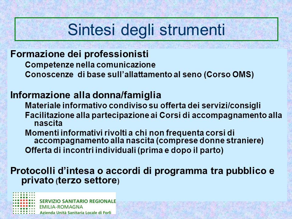 Sintesi degli strumenti Formazione dei professionisti Competenze nella comunicazione Conoscenze di base sullallattamento al seno (Corso OMS) Informazi
