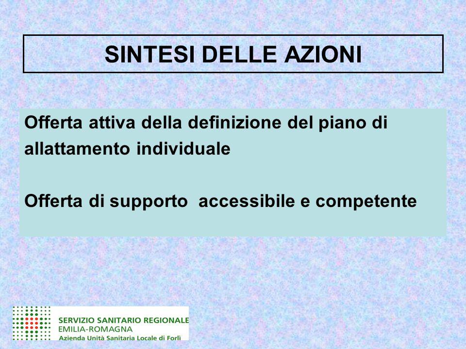 SINTESI DELLE AZIONI Offerta attiva della definizione del piano di allattamento individuale Offerta di supporto accessibile e competente
