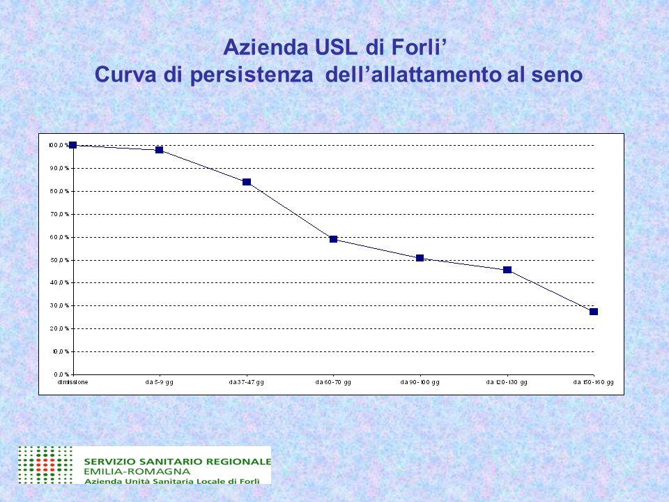 Azienda USL di Forli Curva di persistenza dellallattamento al seno