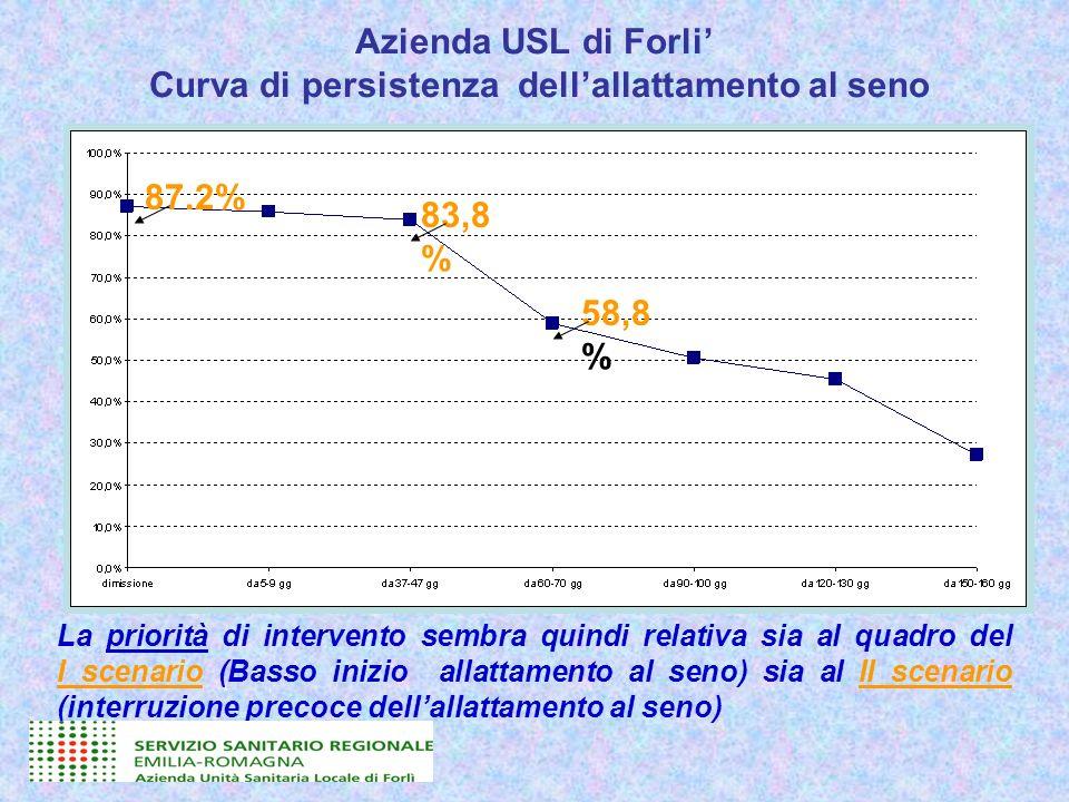 Azienda USL di Forli Curva di persistenza dellallattamento al seno La priorità di intervento sembra quindi relativa sia al quadro del I scenario (Bass