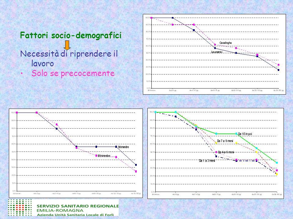 Fattori socio-demografici Necessità di riprendere il lavoro Solo se precocemente