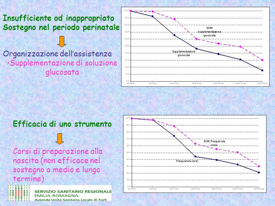 Insufficiente od inappropriato Sostegno nel periodo perinatale Organizzazione dellassistenza Supplementazione di soluzione glucosata Efficacia di uno