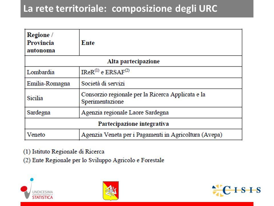 La rete territoriale: composizione degli URC