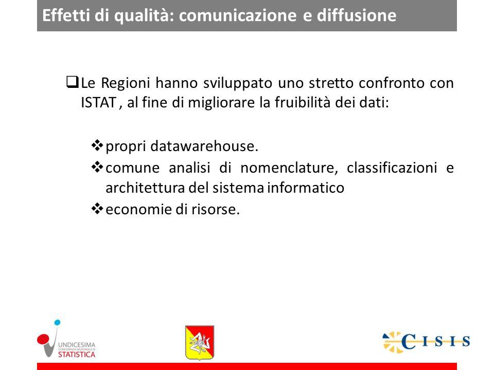 Effetti di qualità: comunicazione e diffusione Le Regioni hanno sviluppato uno stretto confronto con ISTAT, al fine di migliorare la fruibilità dei dati: propri datawarehouse.