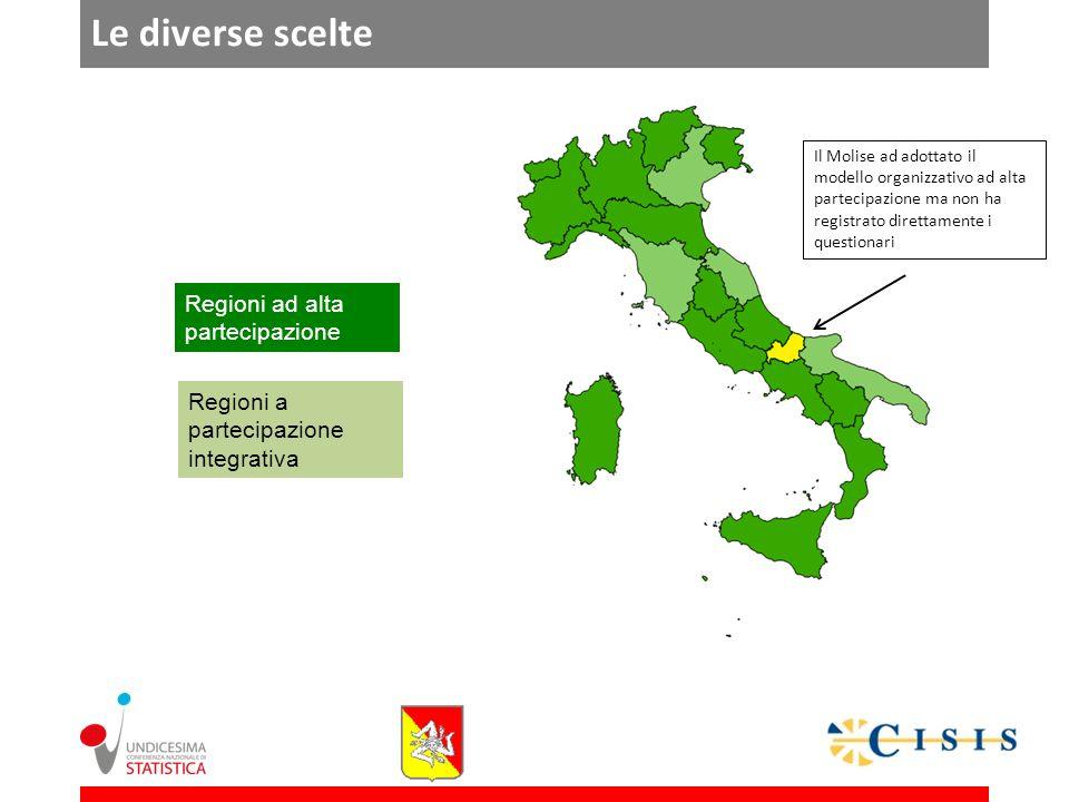 Le diverse scelte Regioni ad alta partecipazione Regioni a partecipazione integrativa Il Molise ad adottato il modello organizzativo ad alta partecipazione ma non ha registrato direttamente i questionari