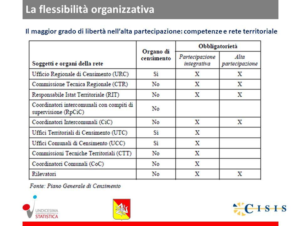 La flessibilità organizzativa Il maggior grado di libertà nellalta partecipazione: competenze e rete territoriale