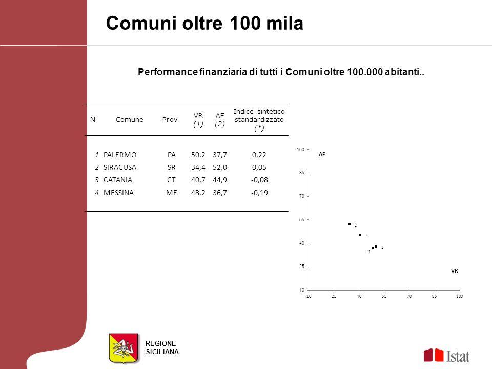REGIONE SICILIANA Performance finanziaria di tutti i Comuni oltre 100.000 abitanti..