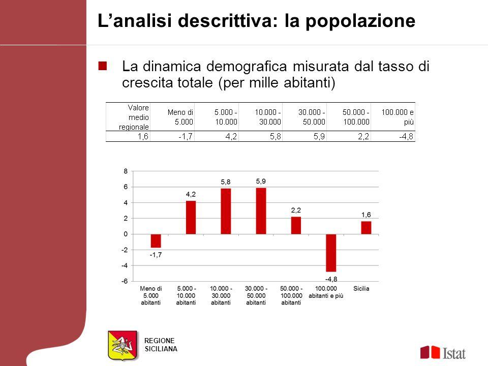REGIONE SICILIANA Lanalisi descrittiva: la popolazione La dinamica demografica misurata dal tasso di crescita totale (per mille abitanti)