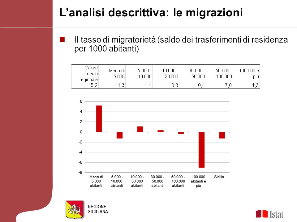 REGIONE SICILIANA Lanalisi descrittiva: le migrazioni Il tasso di migratorietà (saldo dei trasferimenti di residenza per 1000 abitanti)