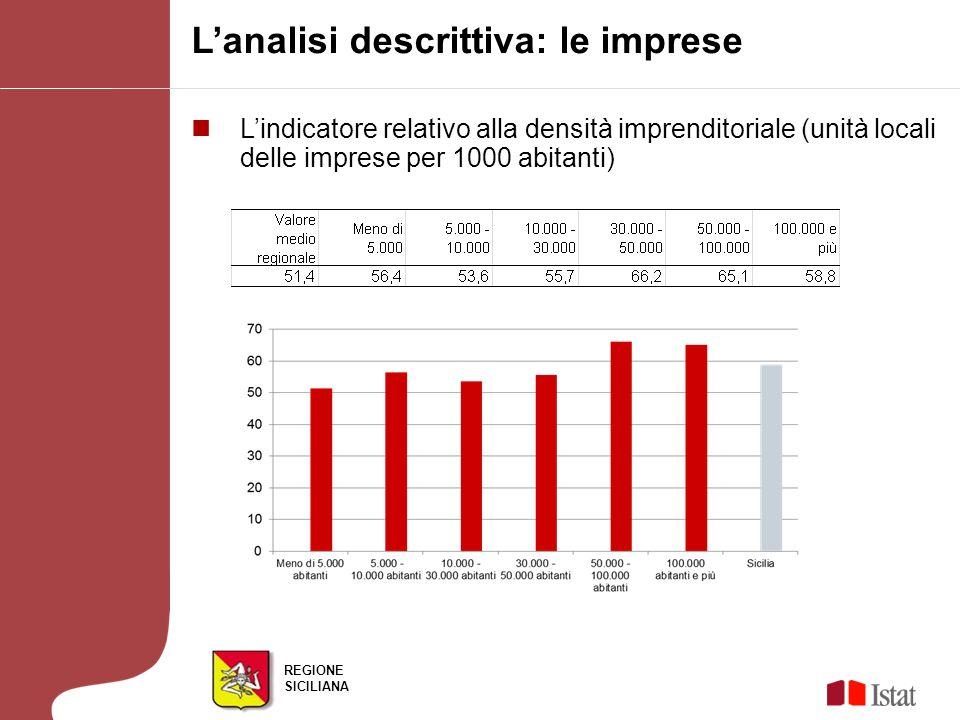 REGIONE SICILIANA Lanalisi descrittiva: le imprese Lindicatore relativo alla densità imprenditoriale (unità locali delle imprese per 1000 abitanti)