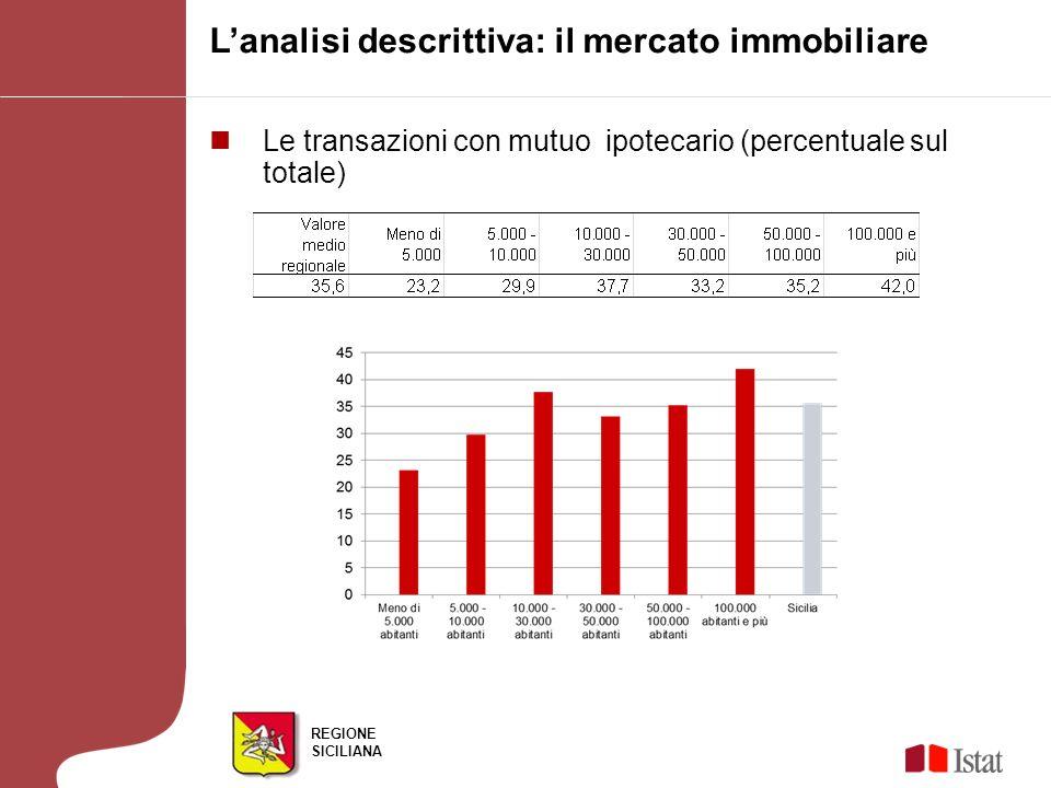 REGIONE SICILIANA Lanalisi descrittiva: il mercato immobiliare Le transazioni con mutuo ipotecario (percentuale sul totale)