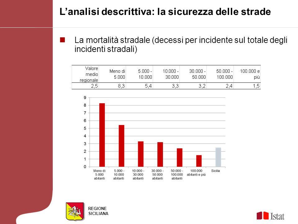 REGIONE SICILIANA Lanalisi descrittiva: la sicurezza delle strade La mortalità stradale (decessi per incidente sul totale degli incidenti stradali)