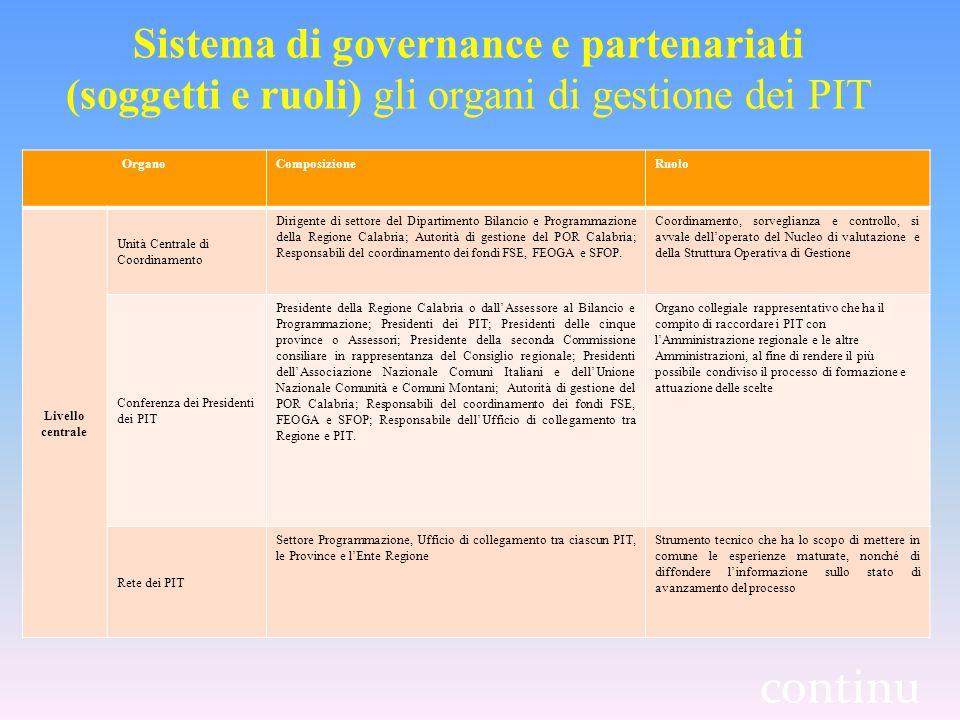 Sistema di governance e partenariati (soggetti e ruoli) gli organi di gestione dei PIT OrganoComposizioneRuolo Livello centrale Unità Centrale di Coordinamento Dirigente di settore del Dipartimento Bilancio e Programmazione della Regione Calabria; Autorità di gestione del POR Calabria; Responsabili del coordinamento dei fondi FSE, FEOGA e SFOP.