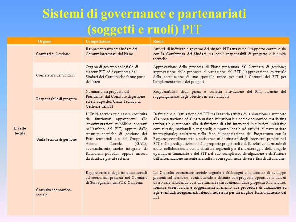 OrganoComposizioneRuolo Livello locale Comitati di Gestione Rappresentanza dei Sindaci dei Comuni interessati dal Piano.