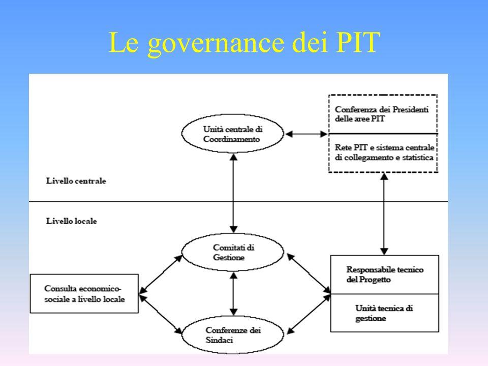 Le governance dei PIT