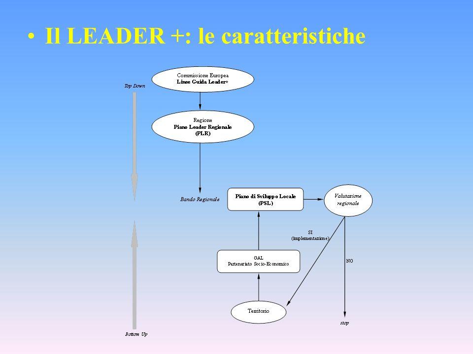 Il LEADER +: le caratteristiche