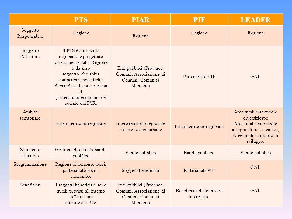 PTSPIARPIFLEADER Soggetto Responsabile Regione Soggetto Attuatore Il PTS è a titolarità regionale: è progettato direttamente dalla Regione o da altro soggetto, che abbia competenze specifiche, demandato di concerto con il partenariato economico e sociale del PSR.