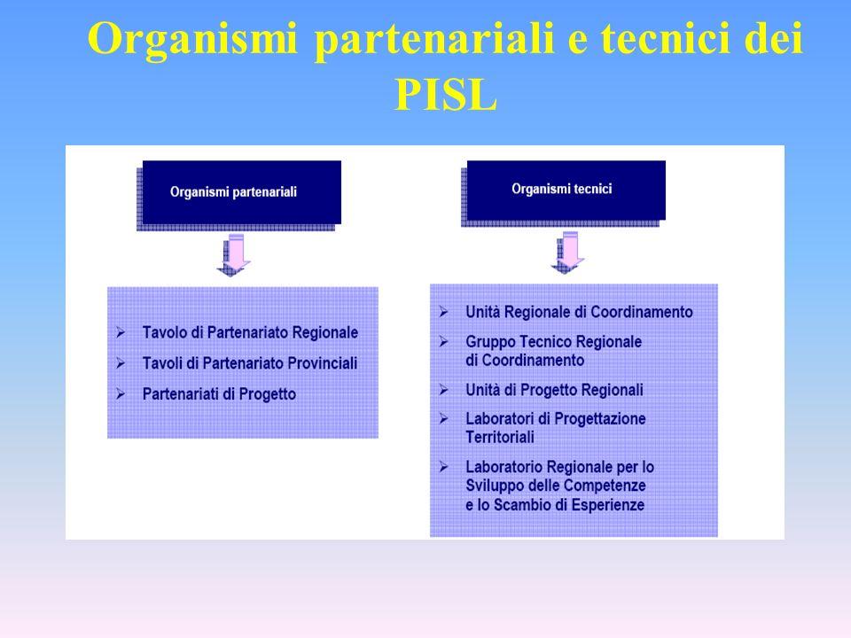 Organismi partenariali e tecnici dei PISL