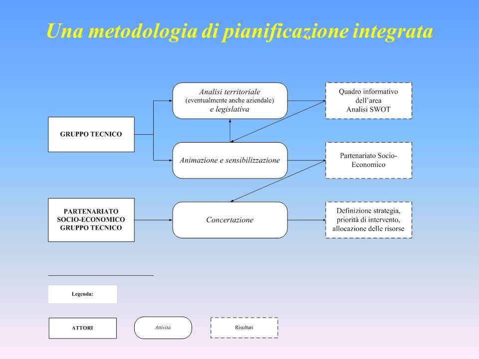 Una metodologia di pianificazione integrata