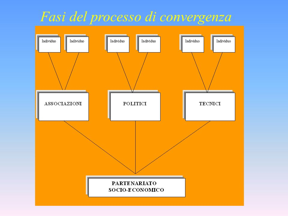 Fasi del processo di convergenza