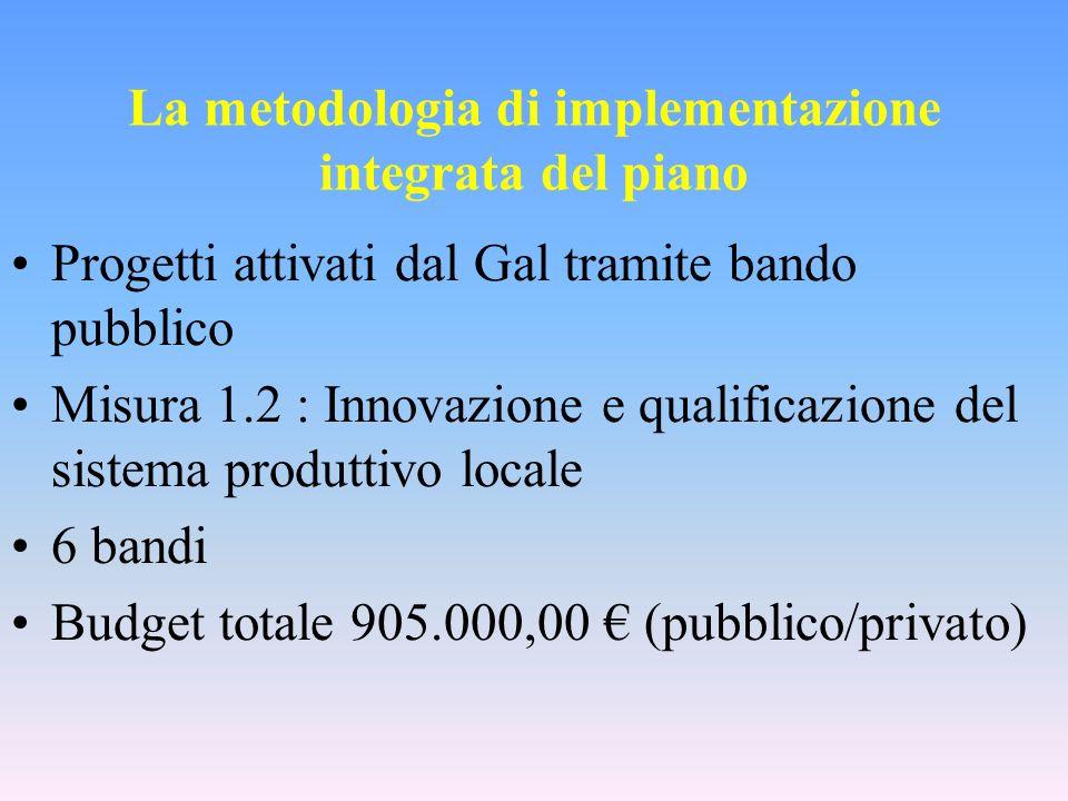 La metodologia di implementazione integrata del piano Progetti attivati dal Gal tramite bando pubblico Misura 1.2 : Innovazione e qualificazione del sistema produttivo locale 6 bandi Budget totale 905.000,00 (pubblico/privato)