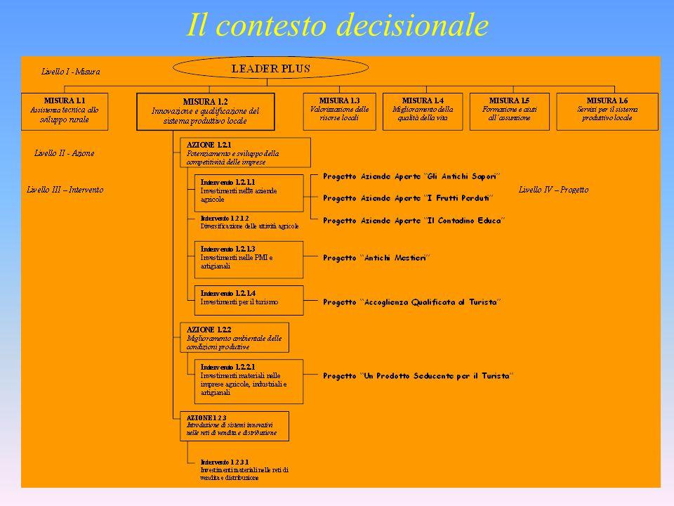 Il contesto decisionale