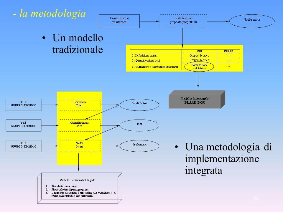 53 Un modello tradizionale Una metodologia di implementazione integrata - la metodologia