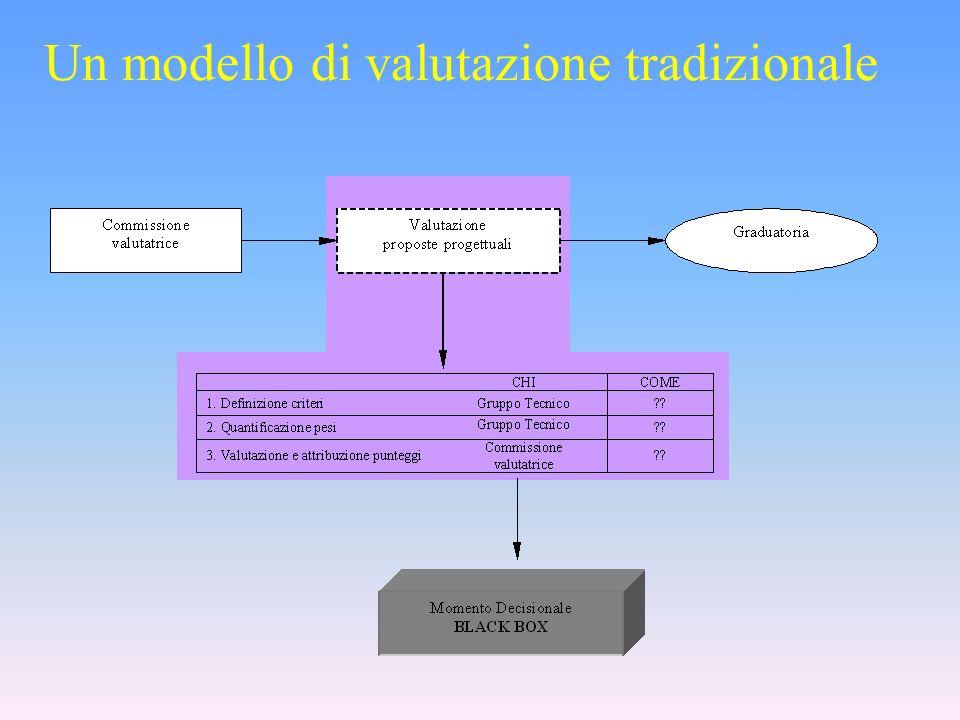 Un modello di valutazione tradizionale