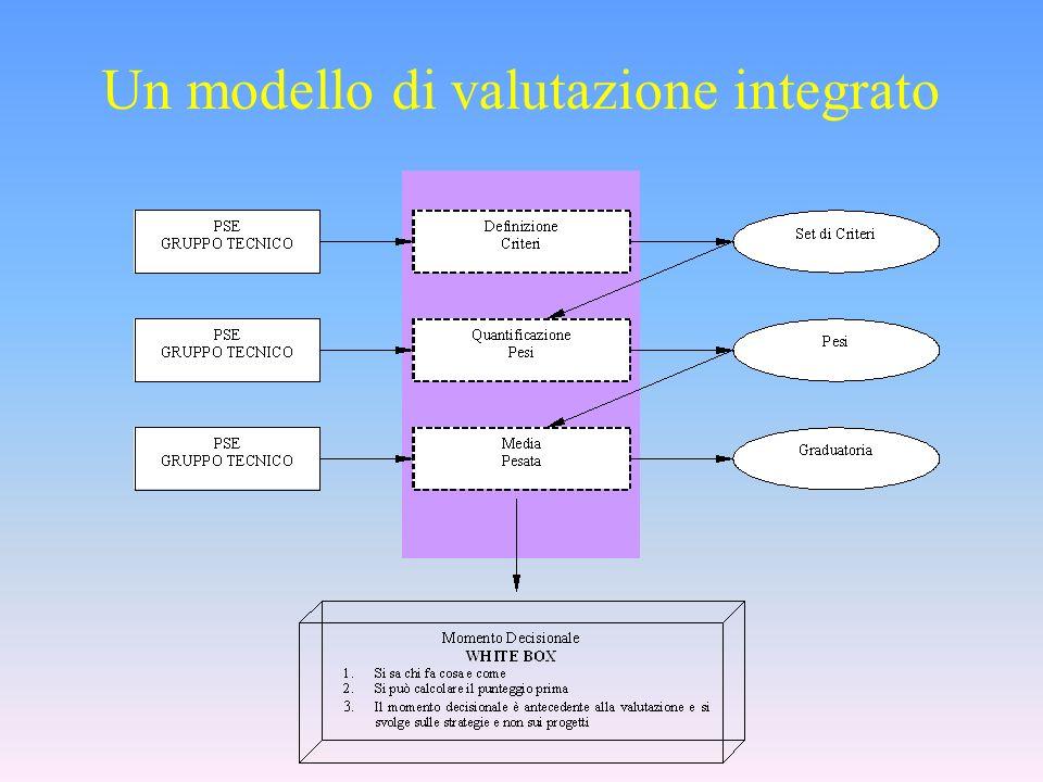 Un modello di valutazione integrato