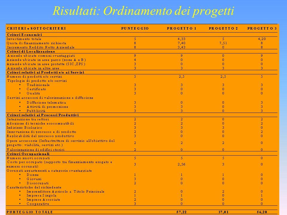 Risultati: Ordinamento dei progetti