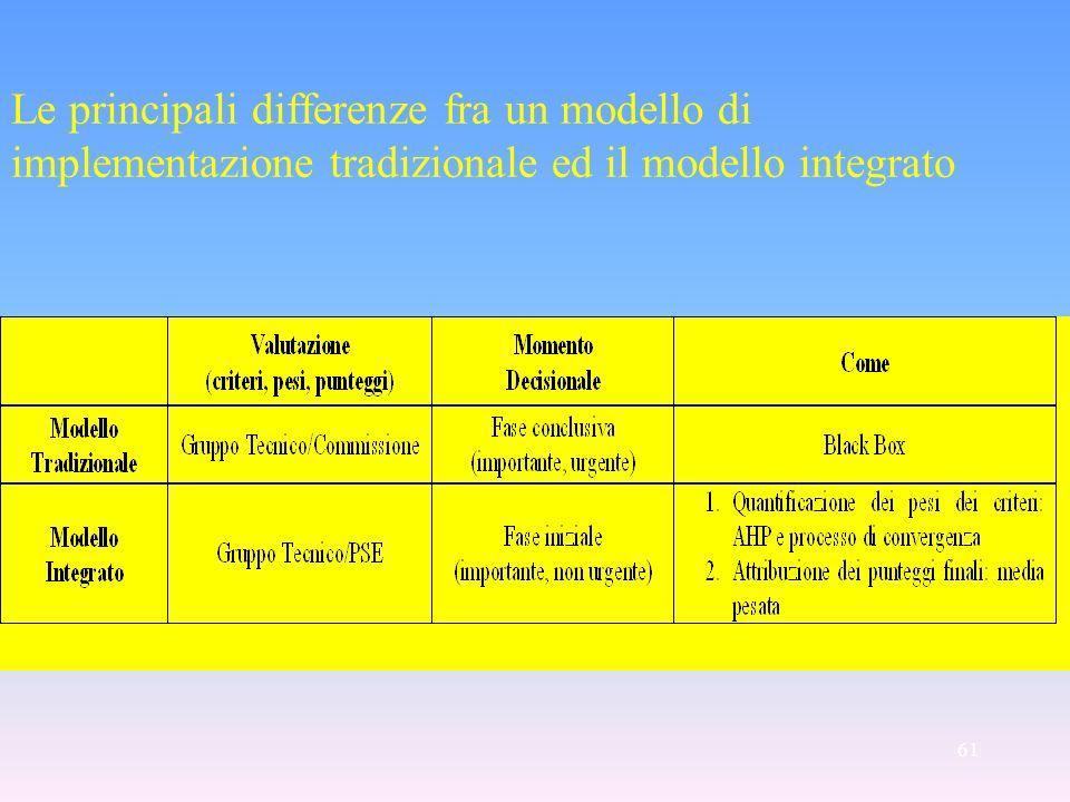 61 Le principali differenze fra un modello di implementazione tradizionale ed il modello integrato