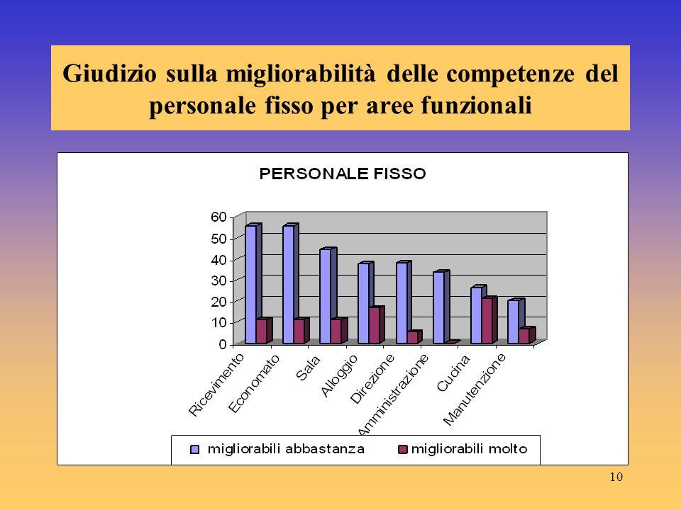 10 Giudizio sulla migliorabilità delle competenze del personale fisso per aree funzionali