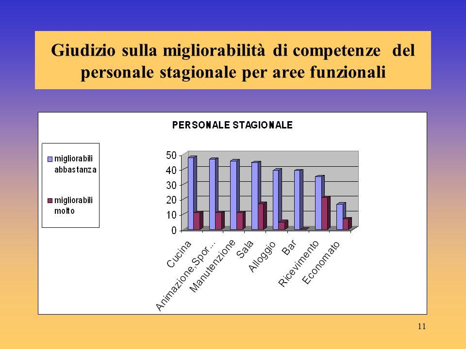 11 Giudizio sulla migliorabilità di competenze del personale stagionale per aree funzionali