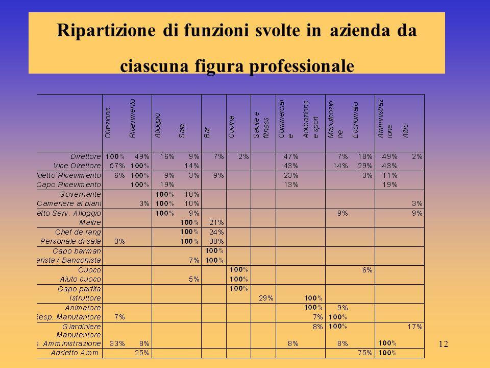 12 Ripartizione di funzioni svolte in azienda da ciascuna figura professionale
