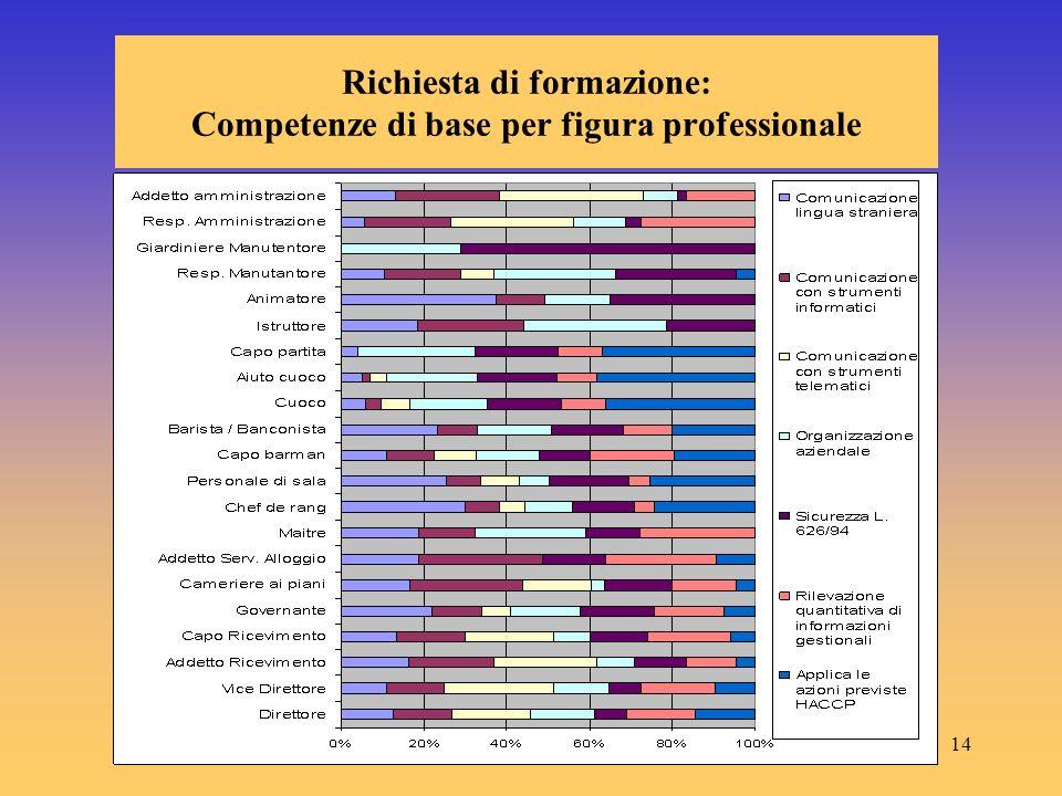 14 Richiesta di formazione: Competenze di base per figura professionale