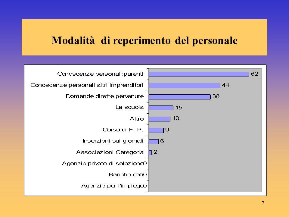 7 Modalità di reperimento del personale