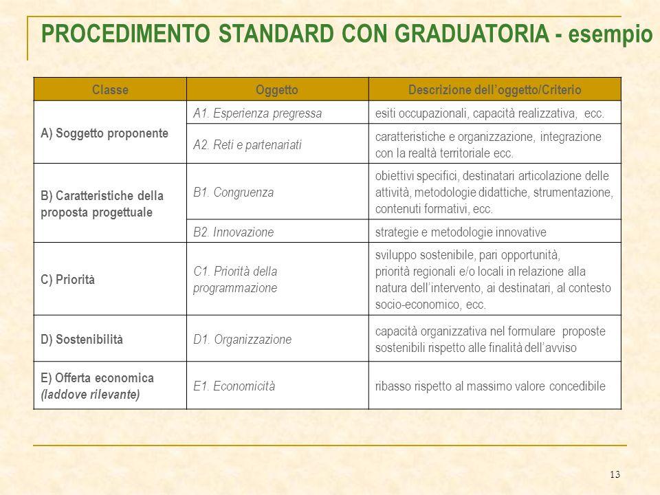 13 PROCEDIMENTO STANDARD CON GRADUATORIA - esempio ClasseOggettoDescrizione delloggetto/Criterio A) Soggetto proponente A1.