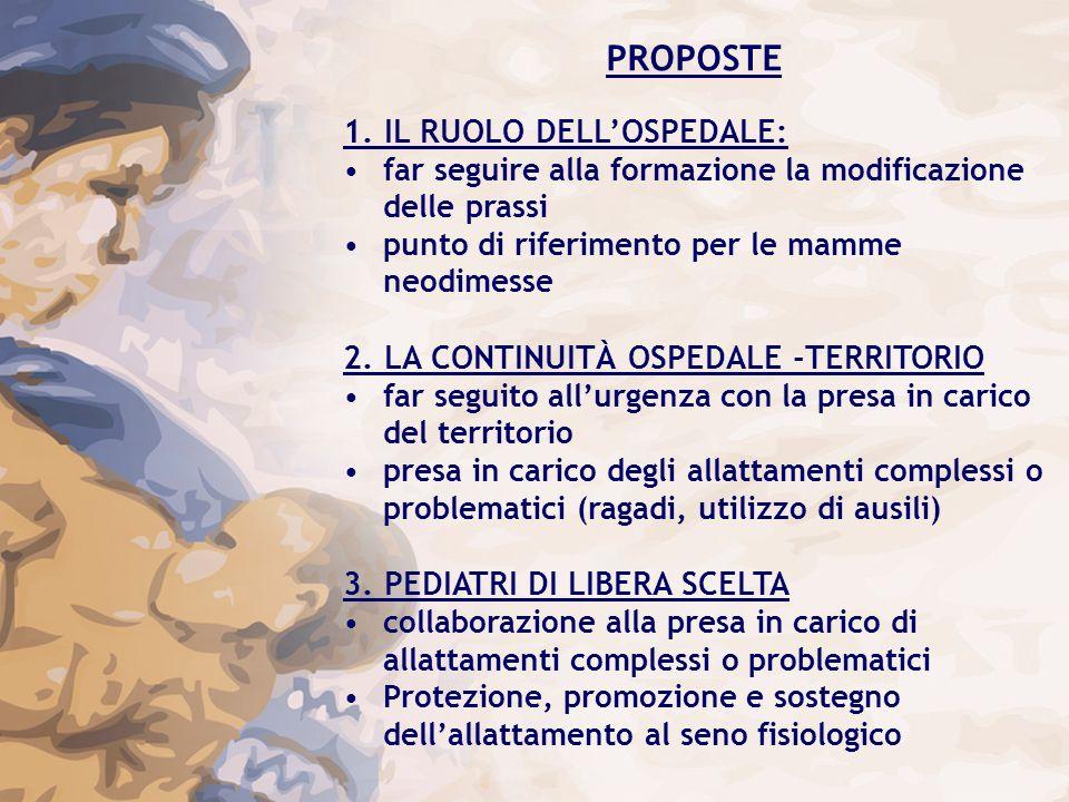 PROPOSTE 1. IL RUOLO DELLOSPEDALE: far seguire alla formazione la modificazione delle prassi punto di riferimento per le mamme neodimesse 2. LA CONTIN