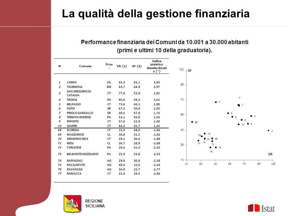 REGIONE SICILIANA Performance finanziaria dei Comuni da 10.001 a 30.000 abitanti (primi e ultimi 10 della graduatoria). La qualità della gestione fina