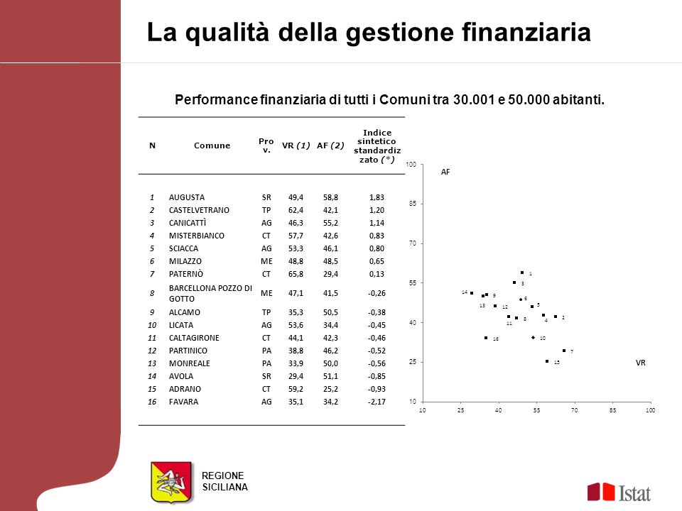 REGIONE SICILIANA Performance finanziaria di tutti i Comuni tra 30.001 e 50.000 abitanti. La qualità della gestione finanziaria N Comune Pro v. VR (1)