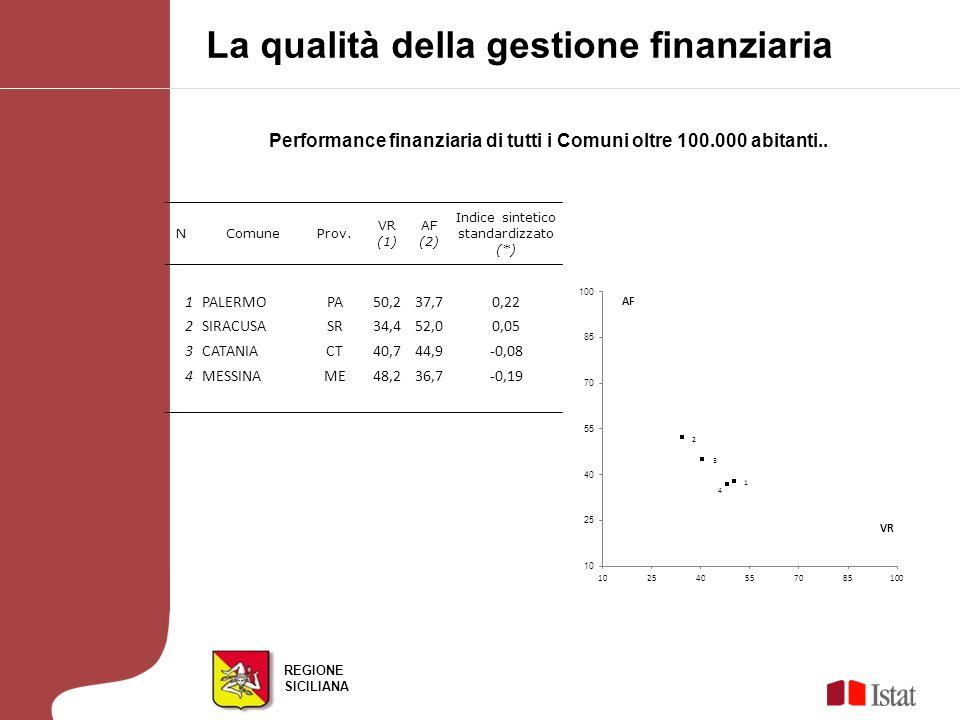REGIONE SICILIANA Performance finanziaria di tutti i Comuni oltre 100.000 abitanti.. La qualità della gestione finanziaria N ComuneProv. VR (1) AF (2)