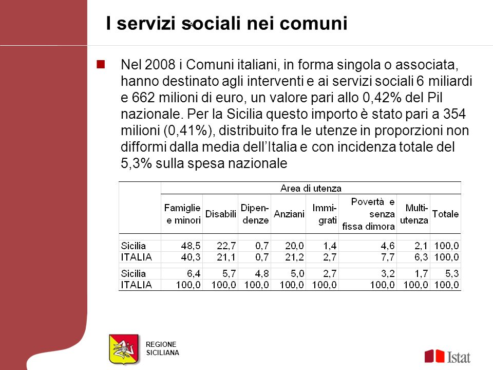 REGIONE SICILIANA I servizi sociali nei comuni AF Nel 2008 i Comuni italiani, in forma singola o associata, hanno destinato agli interventi e ai servi