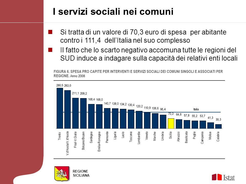REGIONE SICILIANA I servizi sociali nei comuni AF Si tratta di un valore di 70,3 euro di spesa per abitante contro i 111,4 dellItalia nel suo complesso Il fatto che lo scarto negativo accomuna tutte le regioni del SUD induce a indagare sulla capacità dei relativi enti locali