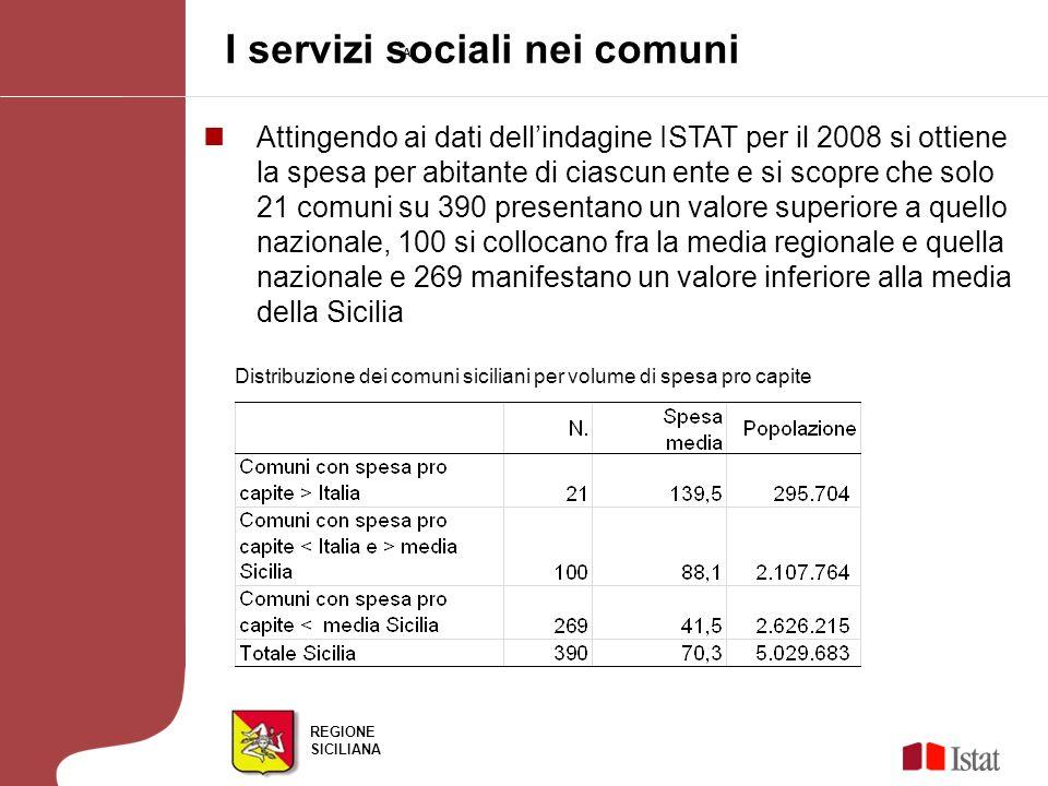 REGIONE SICILIANA I servizi sociali nei comuni AF Attingendo ai dati dellindagine ISTAT per il 2008 si ottiene la spesa per abitante di ciascun ente e