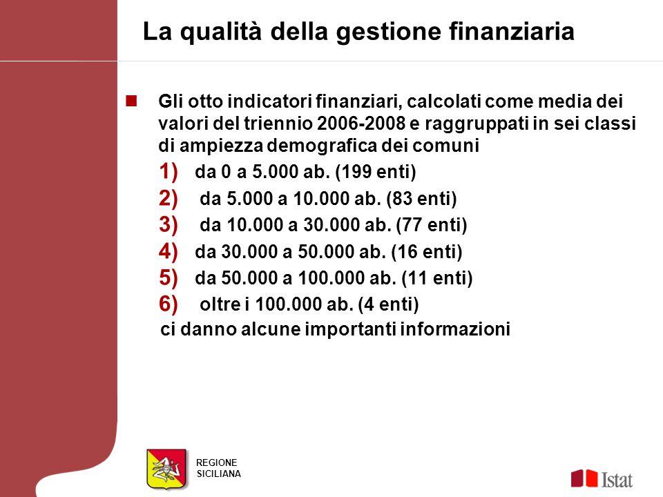 REGIONE SICILIANA Gli otto indicatori finanziari, calcolati come media dei valori del triennio 2006-2008 e raggruppati in sei classi di ampiezza demog