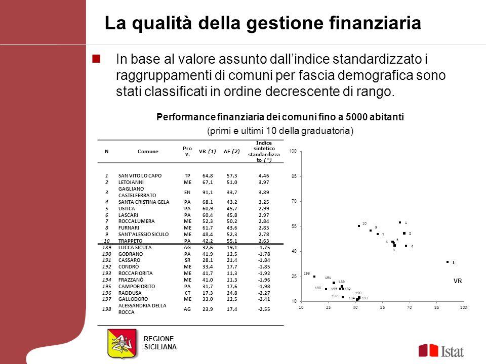 REGIONE SICILIANA Performance finanziaria dei Comuni da 5.001 e 10.000 abitanti (primi e ultimi 10 della graduatoria) La qualità della gestione finanziaria N ComuneProv.VR (1)AF (2) Indice sintetico standardizzato (*) 1VIAGRANDECT70,050,93,05 2SANTA CROCE CAMERINARG67,051,72,88 3VALVERDECT73,442,82,58 4 CAMPOFELICE DI ROCCELLA PA49,960,02,30 5BROLOME72,340,62,29 6TRABIAPA52,357,72,27 7SANTA FLAVIAPA69,342,32,22 8PETROSINOTP65,844,22,11 9ISOLA DELLE FEMMINEPA36,268,72,01 10ALTAVILLA MILICIAPA41,662,01,83 74PRIZZIPA34,431,3-1,49 75CERDAPA27,537,0-1,51 76TORTORICIME39,226,1-1,58 77CASTELTERMINIAG40,423,8-1,70 78MINEOCT29,532,9-1,74 79AIDONEEN45,417,0-1,91 80 SANTA MARGHERITA BELICE AG35,125,3-1,97 81 MILITELLO IN VAL DI CATANIA CT40,220,5-2,01 82 SANTO STEFANO QUISQUINA AG20,431,2-2,59 83SOMMATINOCL23,528,1-2,63