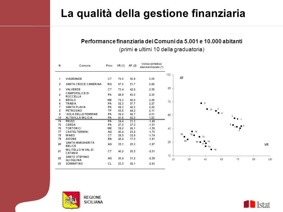 REGIONE SICILIANA Performance finanziaria dei Comuni da 10.001 a 30.000 abitanti (primi e ultimi 10 della graduatoria).