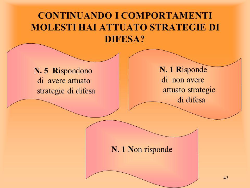 43 N. 5 Rispondono di avere attuato strategie di difesa N. 1 Risponde di non avere attuato strategie di difesa CONTINUANDO I COMPORTAMENTI MOLESTI HAI