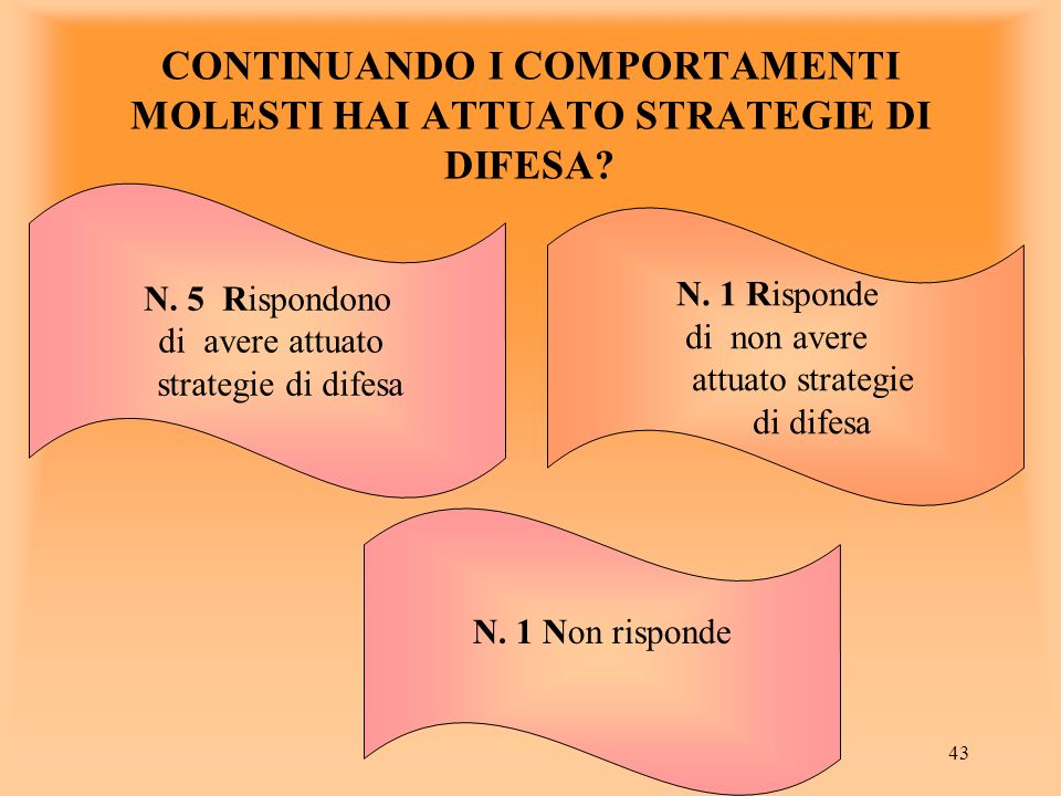 43 N. 5 Rispondono di avere attuato strategie di difesa N.