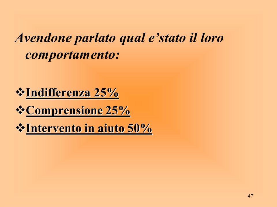 47 Avendone parlato qual estato il loro comportamento: Indifferenza 25% Indifferenza 25% Comprensione 25% Comprensione 25% Intervento in aiuto 50% Int